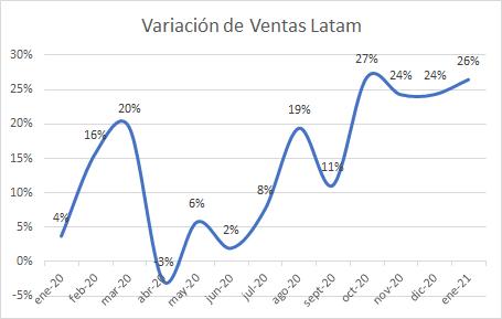 Variación de ventas Latam (estudios retail peruano Teamcore)