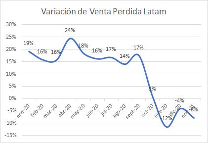 Variación de venta perdida (estudios retail peruano Teamcore)