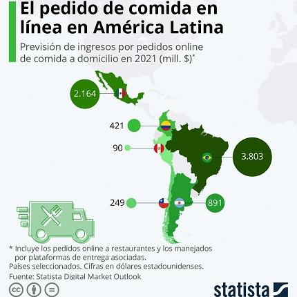 Infografía: crecimiento del delivery en 6 países latinos