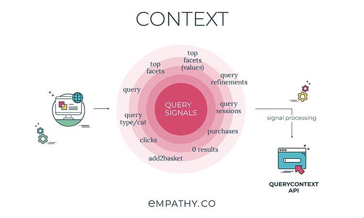 Empathy Context: herramienta digital