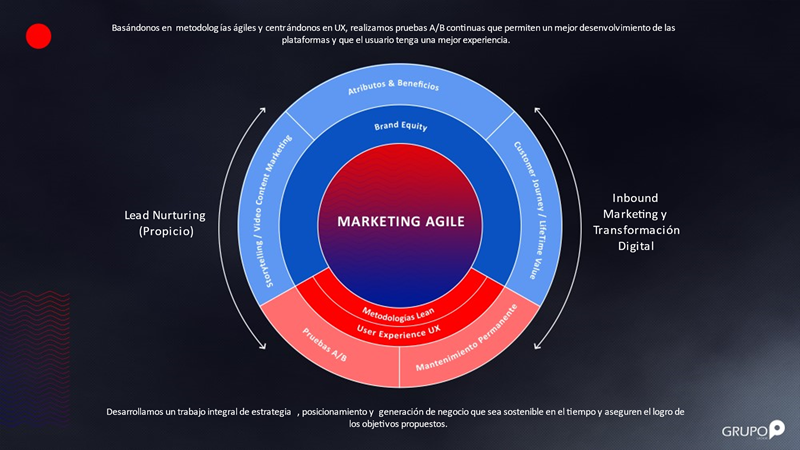 Marketing agile
