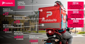 Infografía: PedidosYa se afianza en el Perú, conoce su historia y gran respaldo mundial